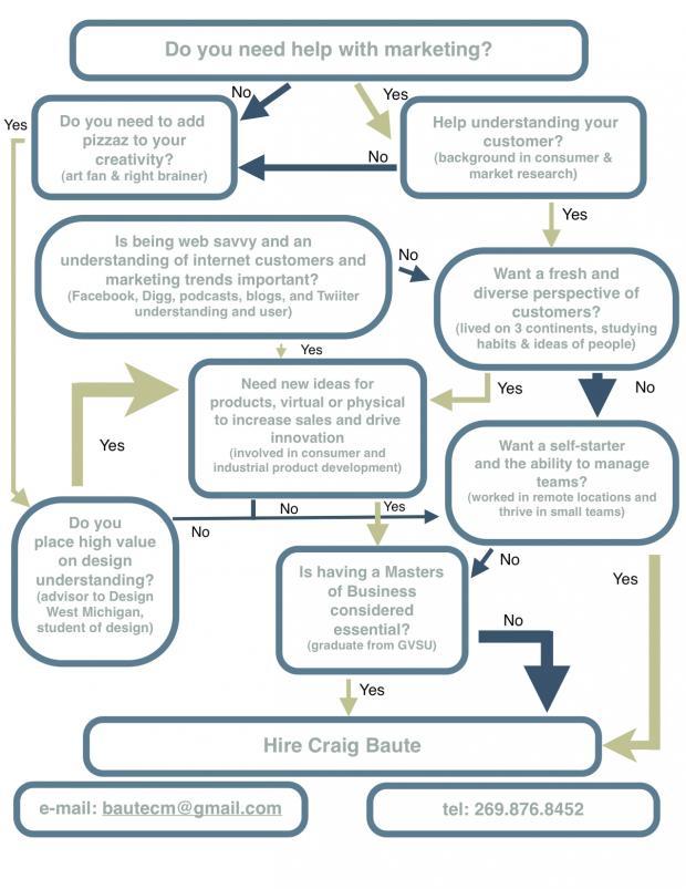 cbaute-resume-flow-chart